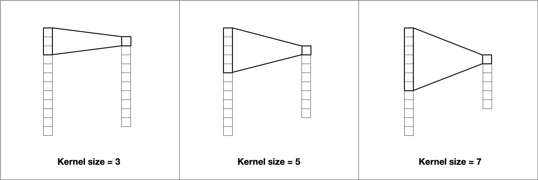 The kernel size affects the size of the resulting tensor. A kernel size of 3 uses the information from 3 values to calculate 1 value.